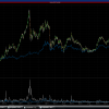 SLV Vs GLD